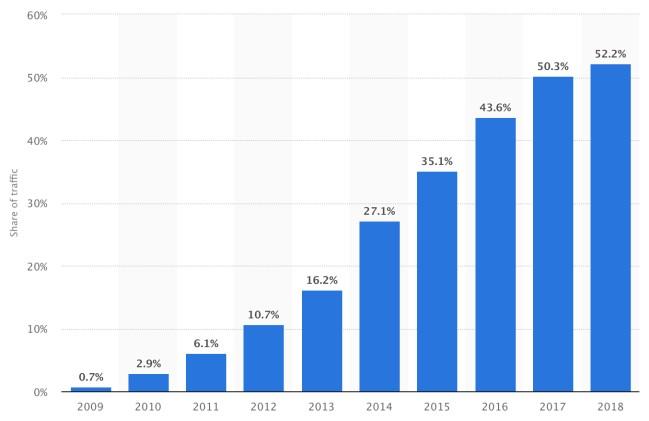Blogging Tips - Mobile phone share of all website traffic worldwide 2018