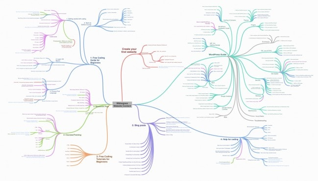 Find blog post ideas quickly to start a blog and make money online - Create mindmaps with Coggle