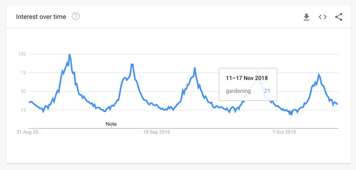 Google Trends blog topic and niche seasonality for gardening