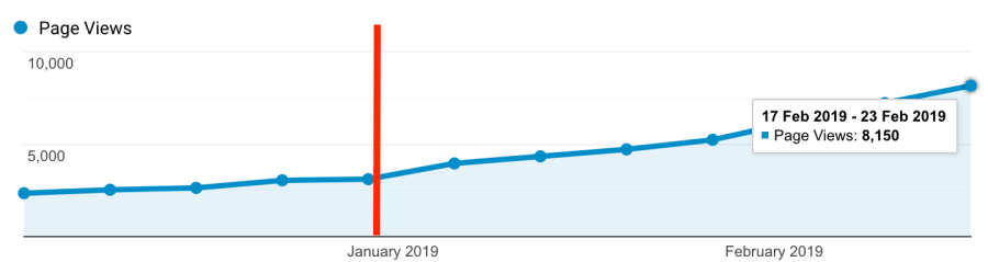 How I grew my blog traffic with Pinterest – Doubling my pageviews in six weeks