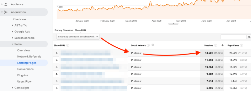 How to find the blog posts that bring the most Pinterest traffic to your blog in Google Analytics