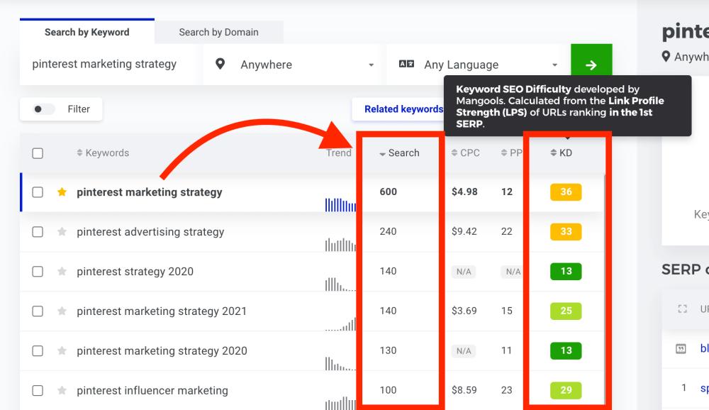 KWFinder related keywords for Pinterest marketing strategy