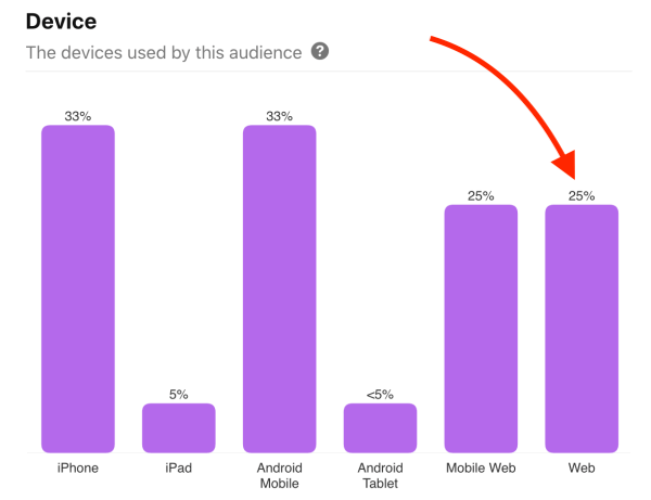 Pinterest audience insights - Device