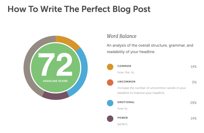 Write the perfect blog post title - Headline analyzer scoring with improvement suggestions